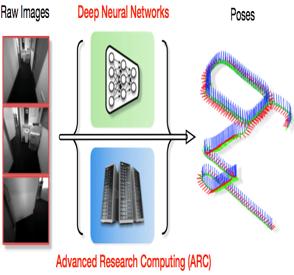 arc case study odometry arc workflow
