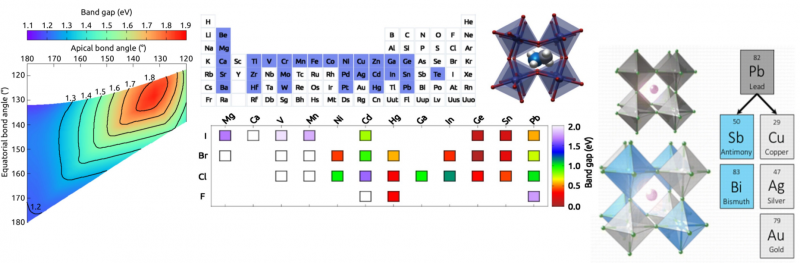 ARC case study: the optoelectronic properties of perovskites.