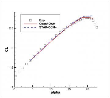 arc case study ashton lift coeff variation