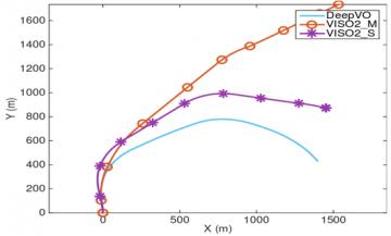 arc case study odometry method comparison